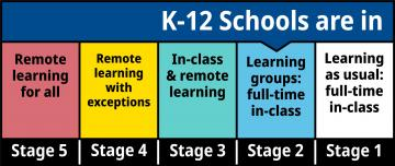 Five Stages of k-12 Education